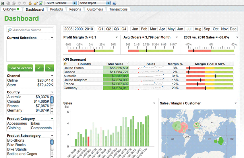 QlikView: The Leading BI Tool for Guided Data Analytics