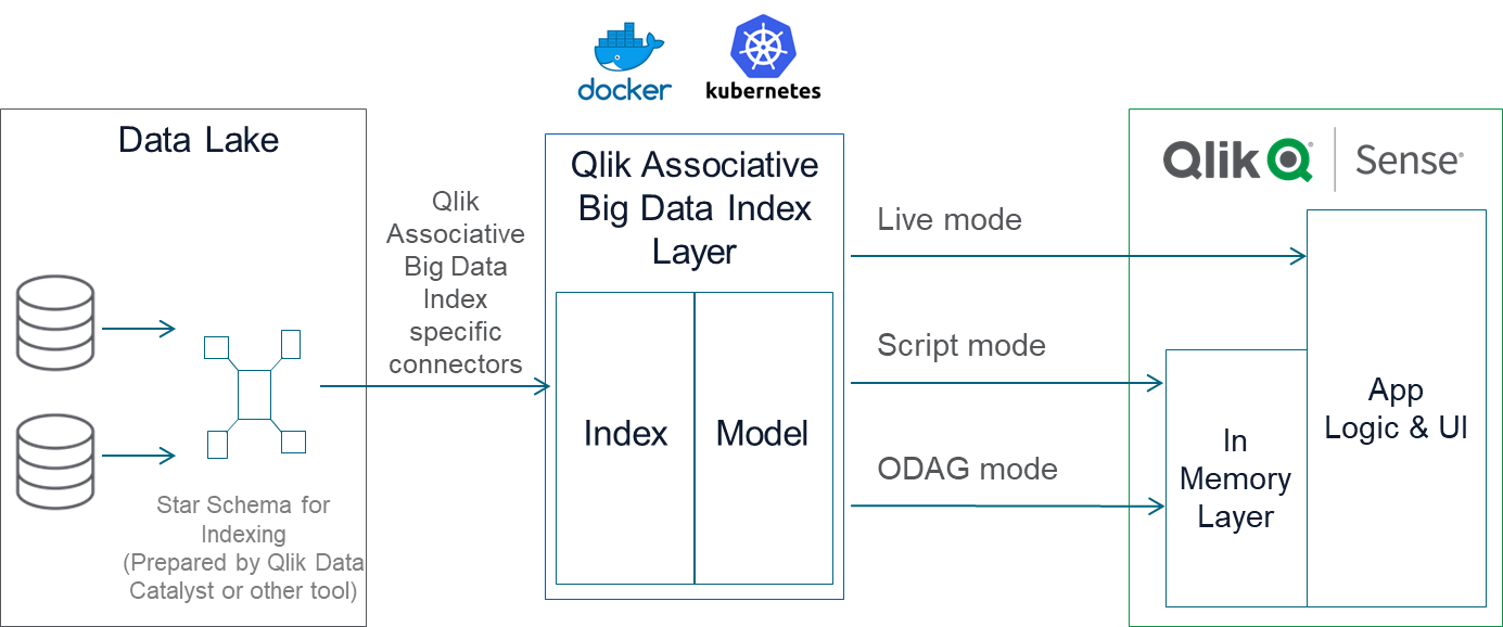 Qlik Associative Big Data Index - Scenarios