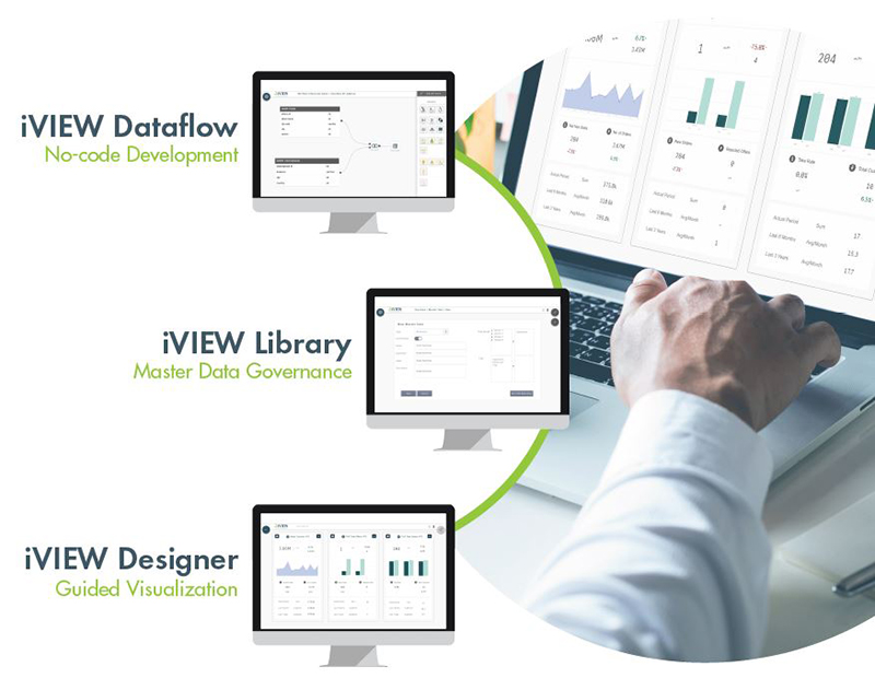 iVIEW Data Automation Framework for Qlik