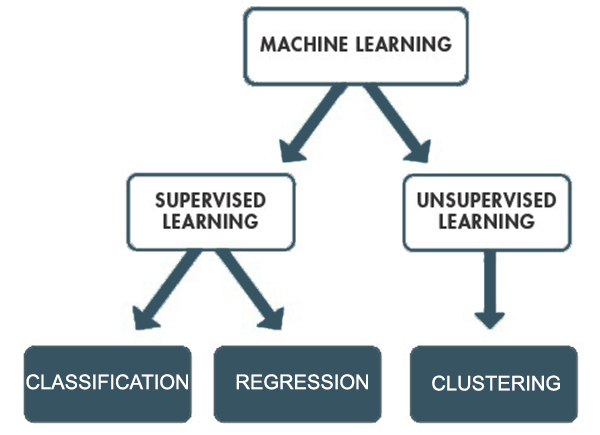 Supervised vs unsupervised Learning-Struktur