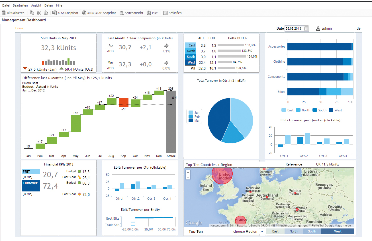 Jedox Management Dashboard