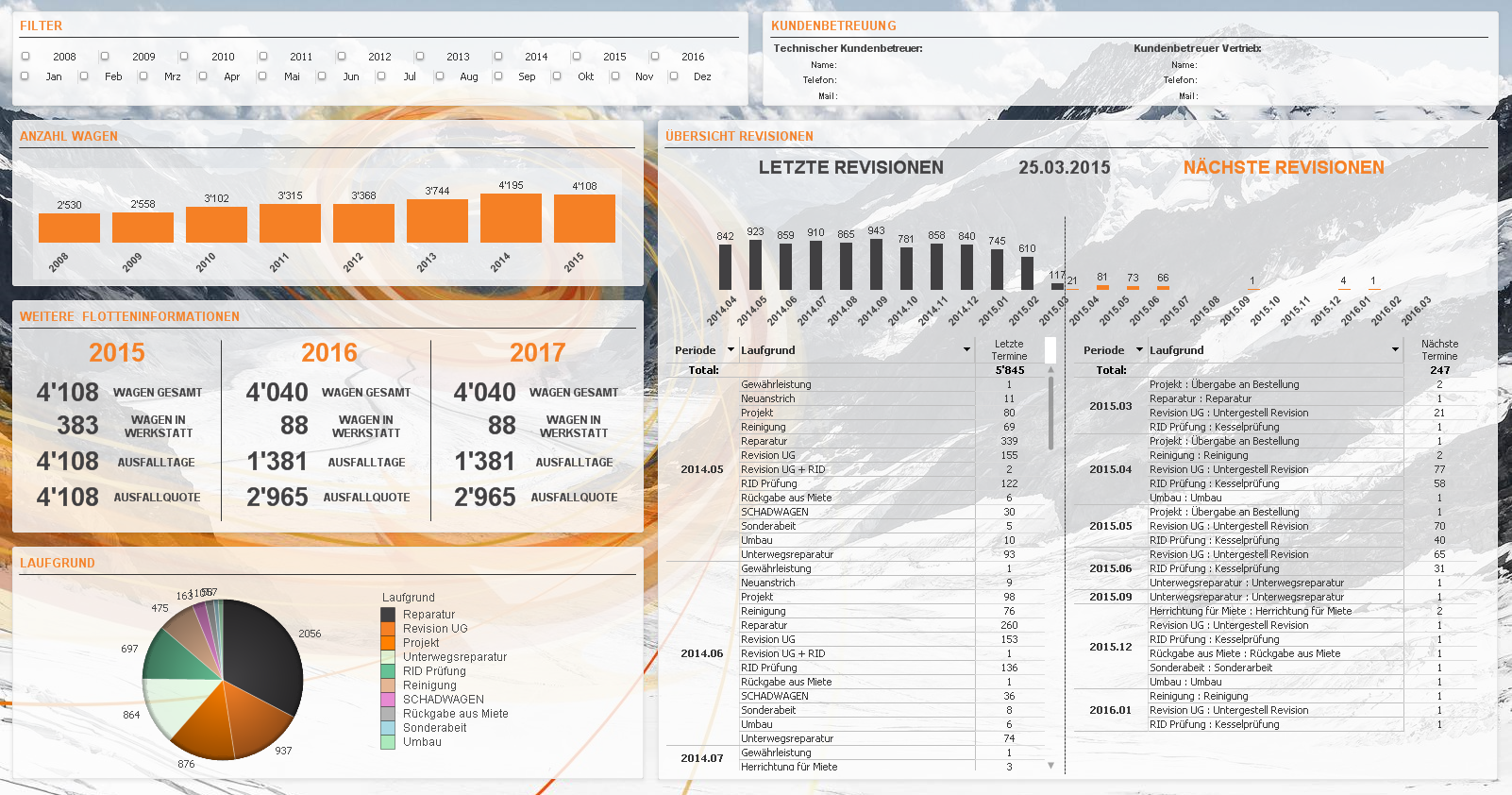 Business Intelligence - Dashboard